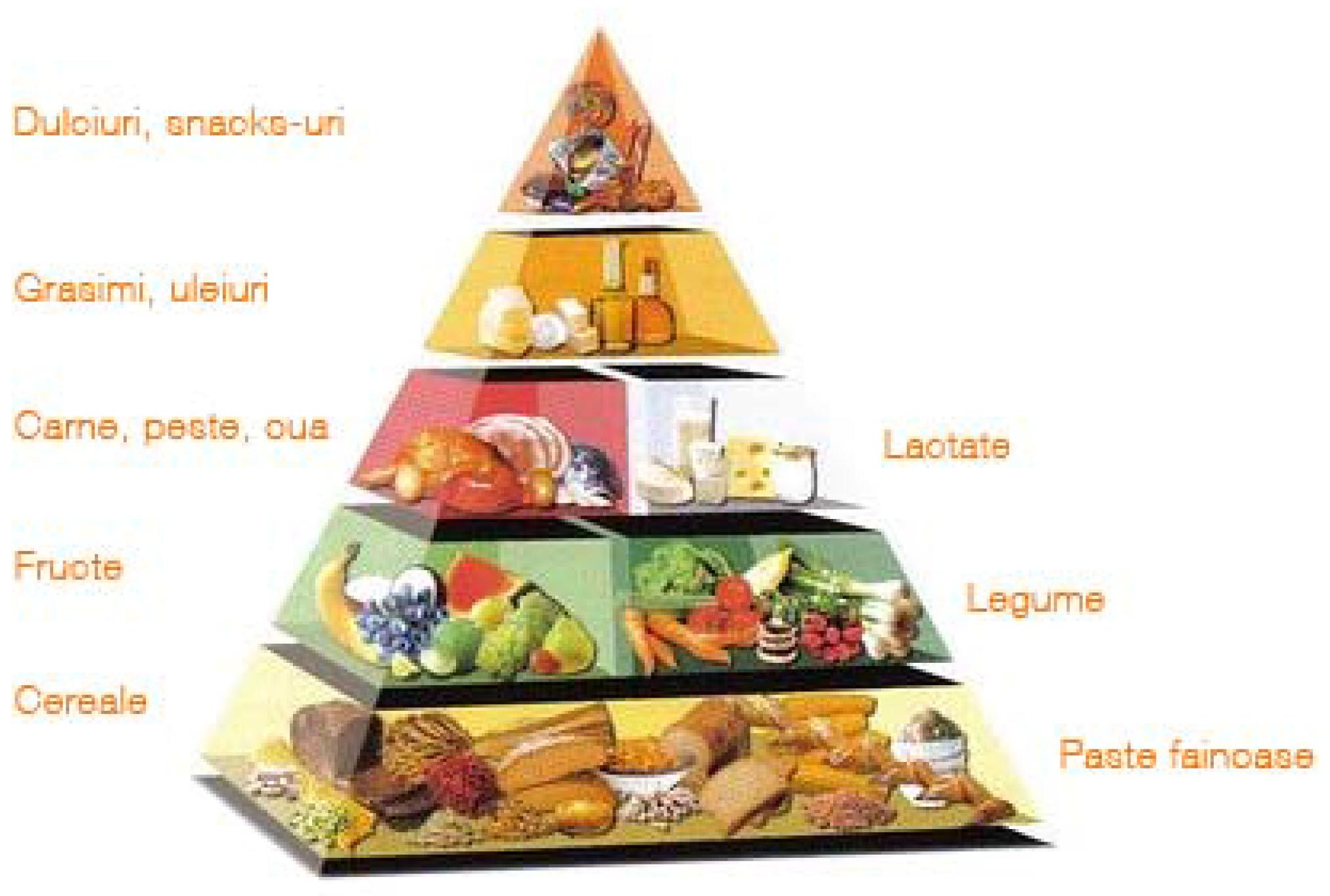piramidă de ardere a grăsimilor